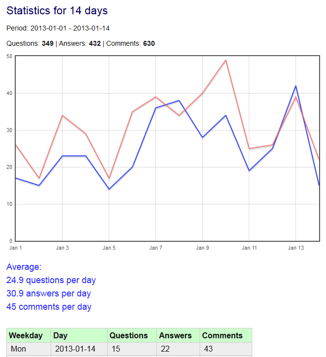 q2a-statistics